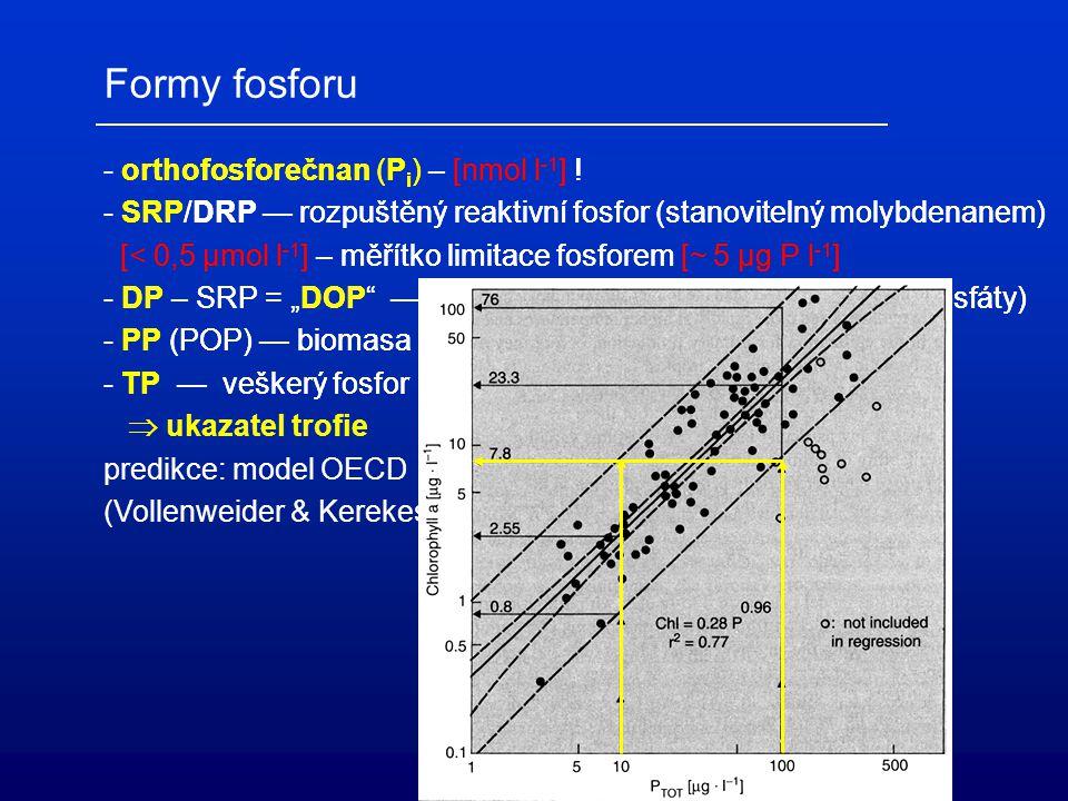 Formy fosforu - orthofosforečnan (Pi) – [nmol l-1] !
